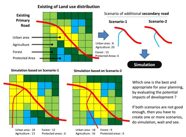 scenario-infrastructure