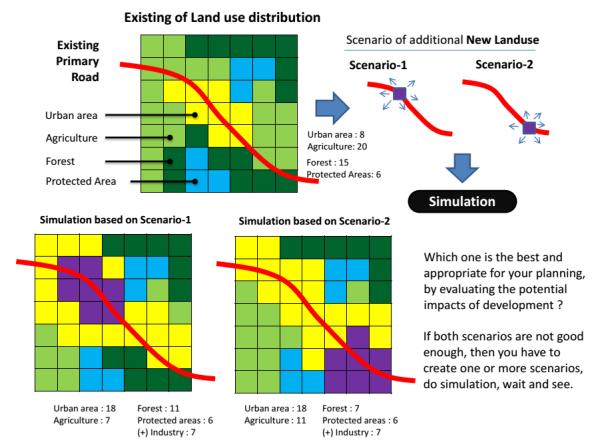 scenario-newlanduse