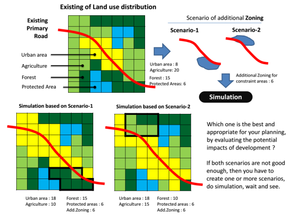 scenario-zoning